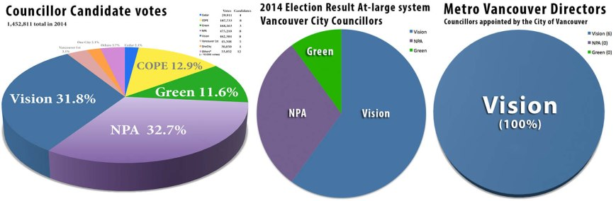 pie chart 2014 election vs metro