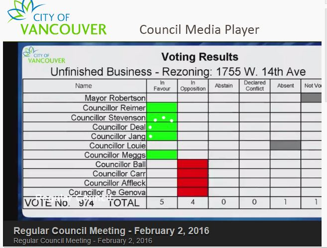 CoV Council vote, 2-Feb-2016, rezoning 1755 W14th Ave.JPG