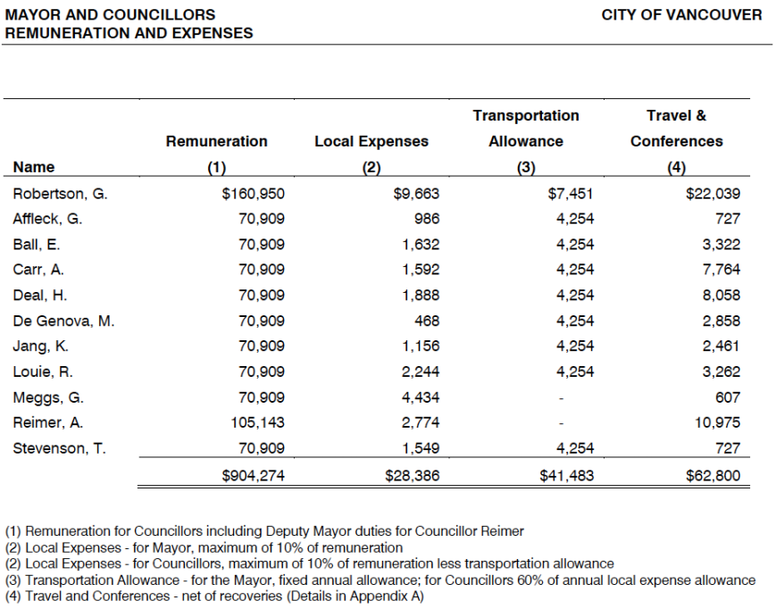 Remuneration for Vancouver City Council in 2015. Note: this does not include salaries from Metro Vancouver