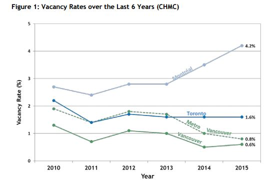 2015 Housing Homelessness Rept Card, Vacancy Rates, 17-May-2016
