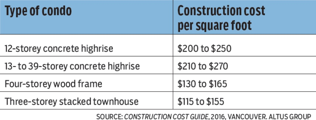 What drives high cost of building a vancouver condo biv for Lowest cost per square foot build house