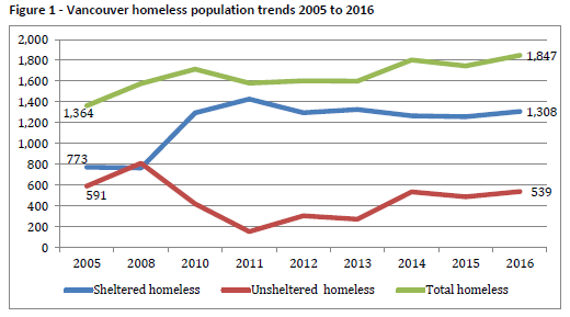 Homeless 2016 report, Fig 1, trends 2005 to 2016