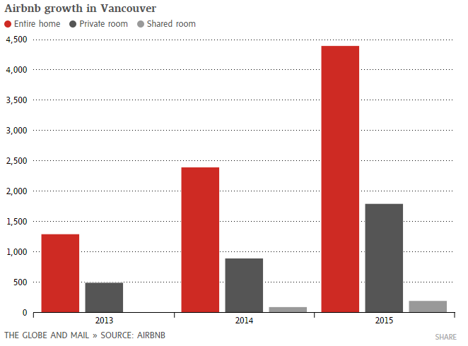 Globe and Mail Airbnb growth in Vancouver, 11-Jul-2016