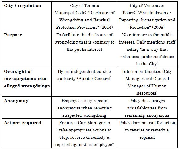 Whistleblower protection CoV vs Toronto May-2017