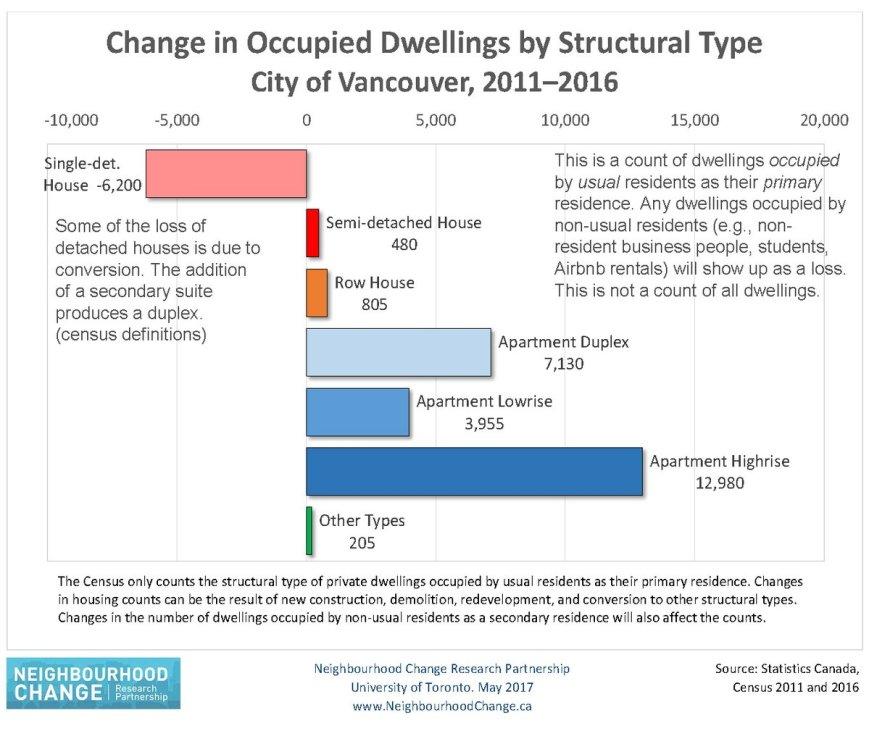 Change in Occupied Dwellings by Structural Type 2011-2016 Hulchanski