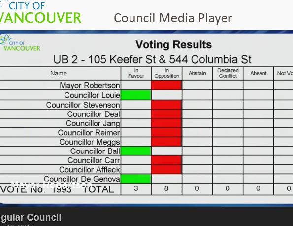 CoV 105 Keefer vote chart 13-June-2017