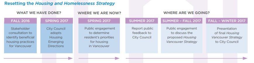 CoV schedule housing reset 2017