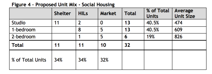 Dunbar Ryerson housing units table