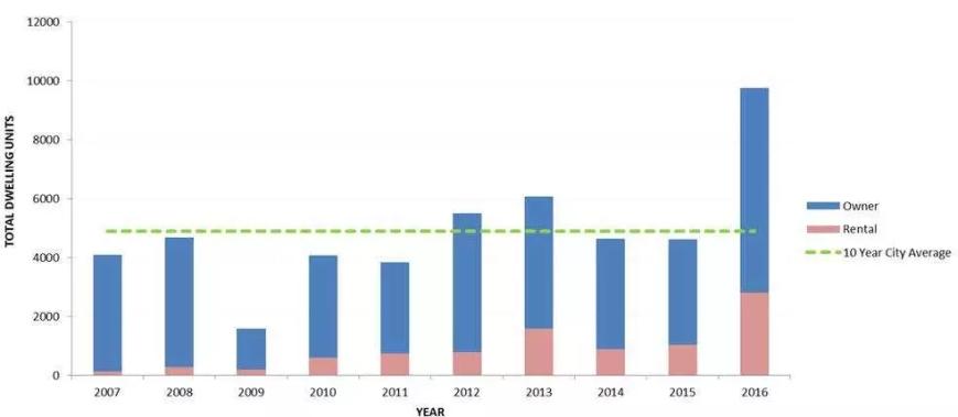 housing starts cov 2007-2016