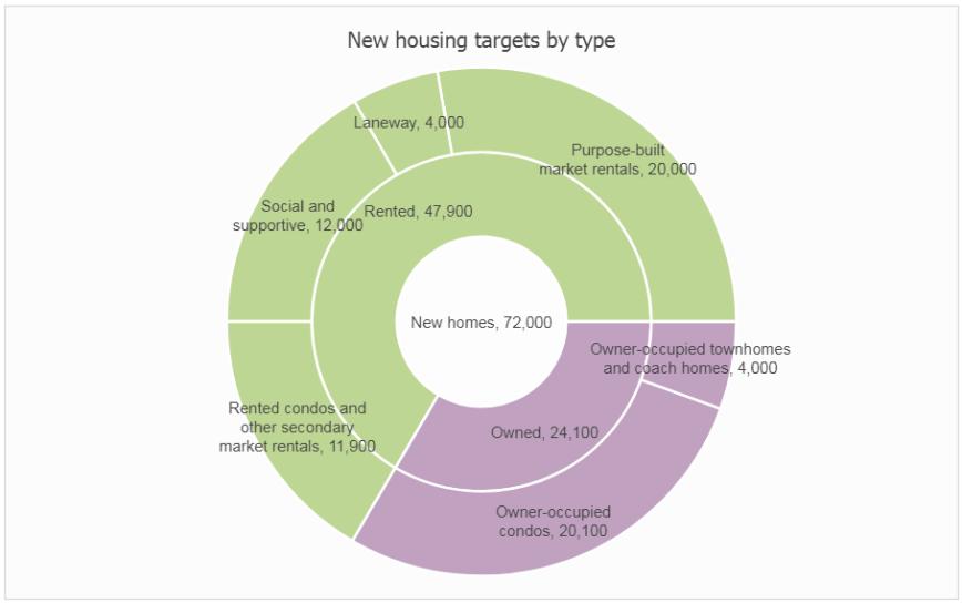 Vancouver housing strategy pie graph Nov 2017