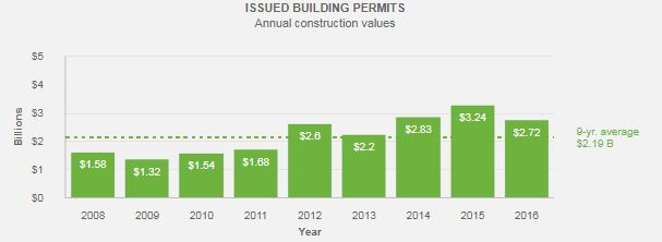 CoV issued building permits 2008-2016