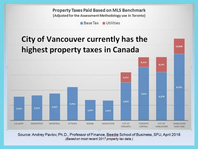 Property taxes Pavlov Beedie School 2018